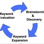 Why it matters to do Keyword research